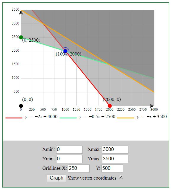 2 Páginas para resolver y graficar problemas de programación lineal