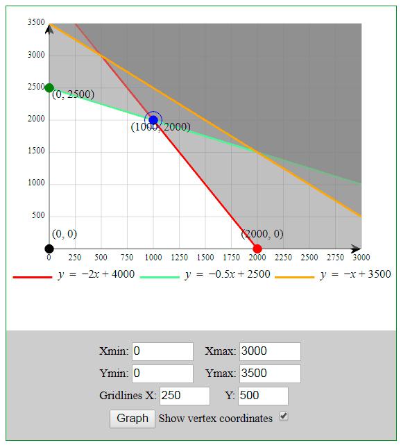 programación lineal gráfico