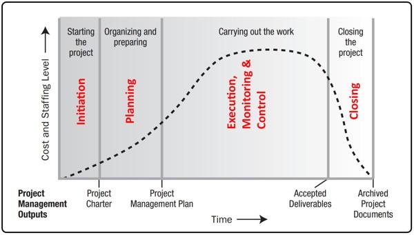 Costo y nivel de dotación de personal en el Ciclo de vida de un proyecto estándar