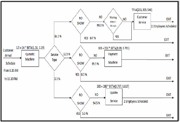 Conceptos Generales de la Simulación de Sistemas