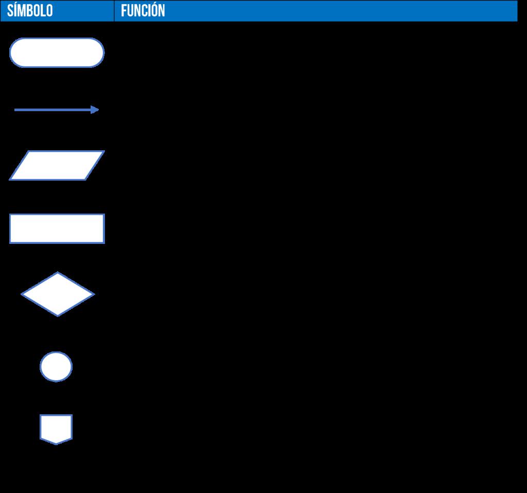 símbolos de una diagrama de flujo